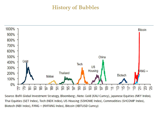 History-of-Bubbles