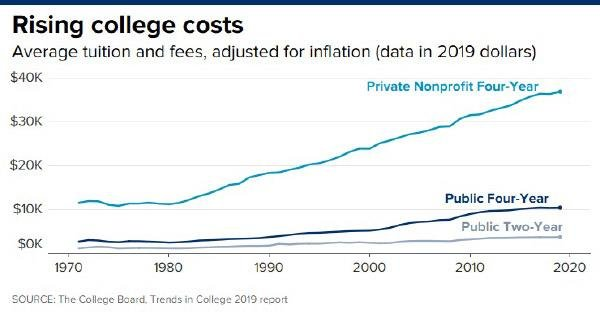 Rising Collge Costs
